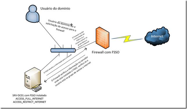 Autenticação FSSO AGENT Fortinet (1/6)